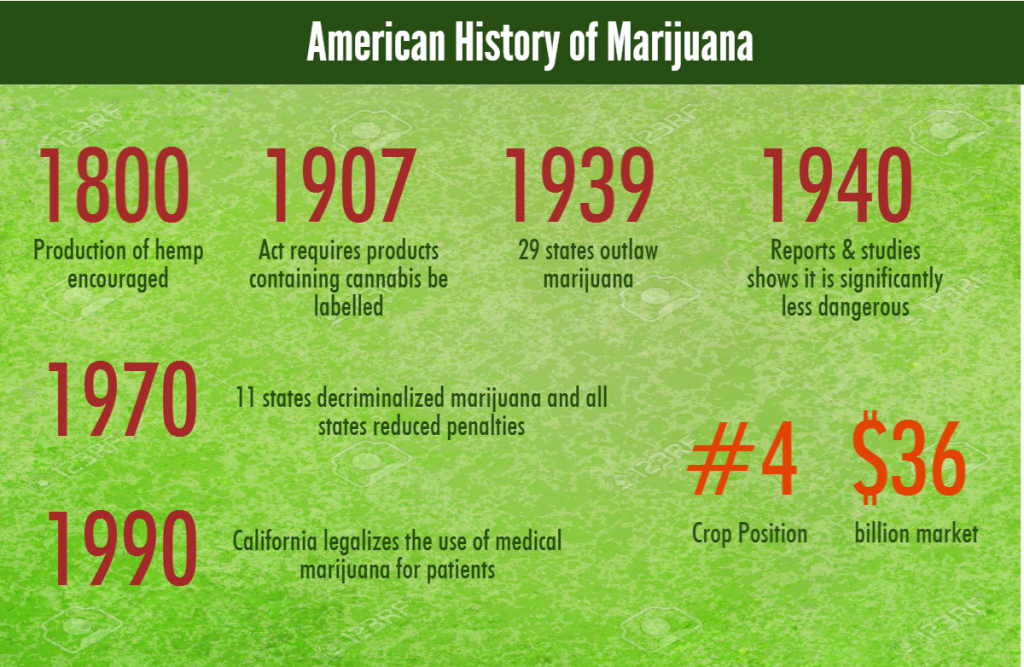 American History of Marijuana 1800: Production of hemp encouraged 1907: Act requires products containing cannabis be labelled 1939: 29 states outlaw marijuana 1940: Reports & studies shows it is significantly less dangerous 1970: 11 states decriminalized marijuana and all states reduced penalties 1990: California legalizes the use of medical marijuana for patients